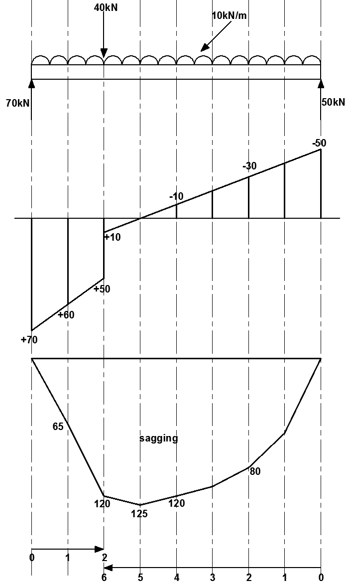 Bending moments and shear force diagrams